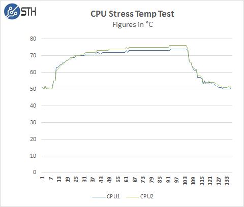 Supermicro 1028GQ-TRT CPU Stress Temp Test
