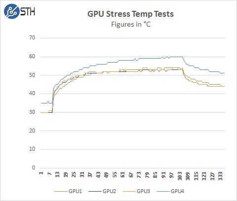 Supermicro 1028GQ-TRT GPU Stress Temp Test