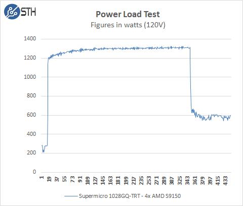 Supermicro 1028GQ-TRT Power Load Test
