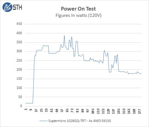 Supermicro 1028GQ-TRT Power On Test