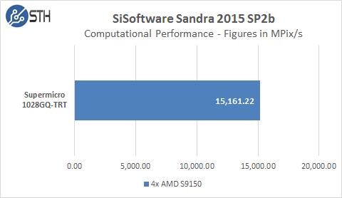 Supermicro 1028GQ-TRT SiSoft GPU Test