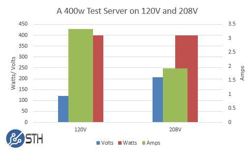 400w test server 120V208V