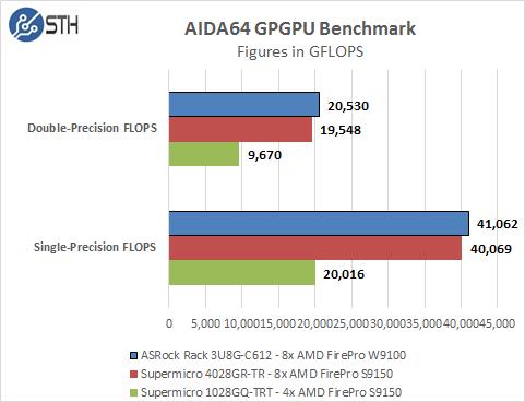 ASRock Rack 3U8G-C612 - AIDA64 GPU Compute Benchmark