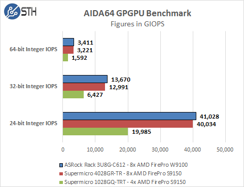 ASRock Rack 3U8G-C612 - AIDA64 GPU Integer Benchmark