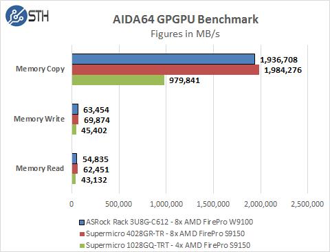 ASRock Rack 3U8G-C612 - AIDA64 GPU Memory Benchmark