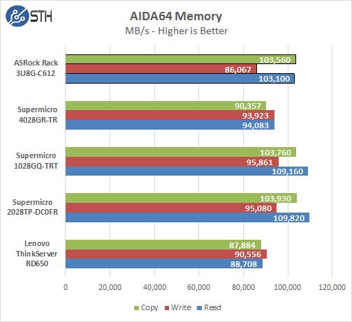 ASRock Rack 3U8G-C612 - AIDA64 Memory Benchmark