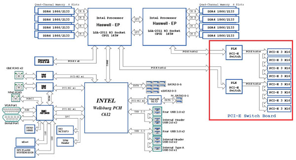 ASRock Rack 3U8G-C612 Block Diagram