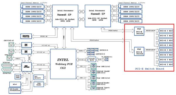 asrock rack 3u8g-c612 block diagram