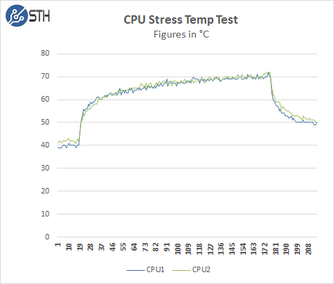 ASRock Rack 3U8G-C612 - CPU Stress Temp Test