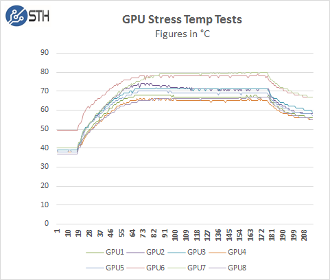ASRock Rack 3U8G-C612 - GPU Stress Temp Test
