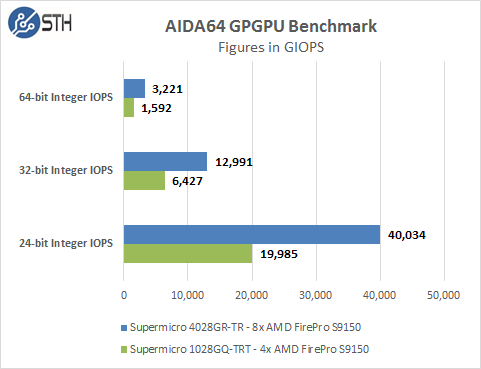 Supermicro 4028GR-TR AIDA64 GPU Integer Tests