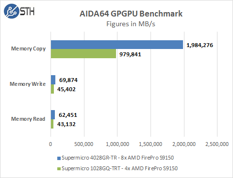 Supermicro 4028GR-TR AIDA64 GPU Memory Tests