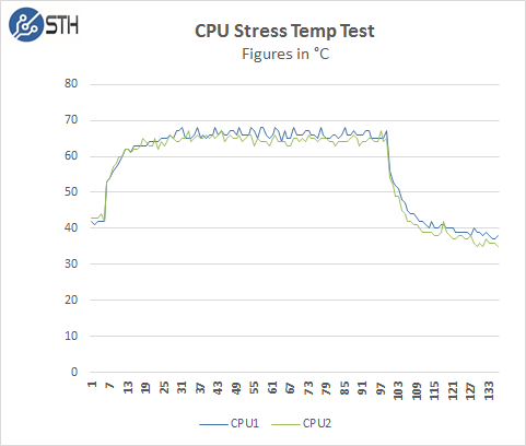 Supermicro 4028GR-TR CPU Stress Temp Test