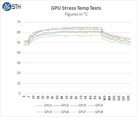 Supermicro 4028GR-TR GPU Stress Temp Test