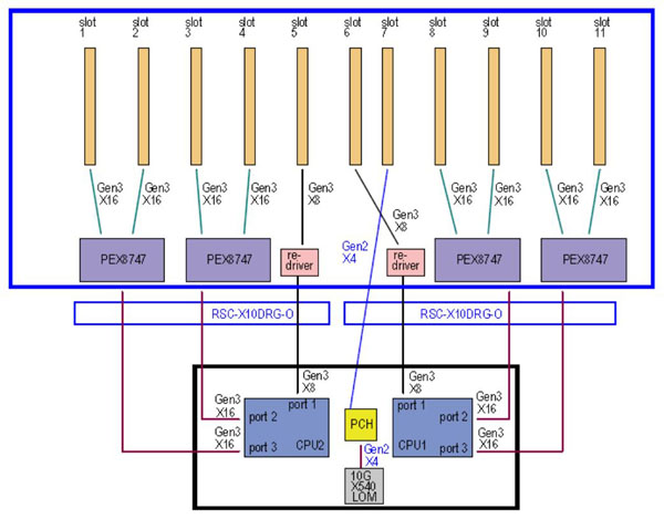 Supermicro 4028GR-TR PCIe Block Diagram