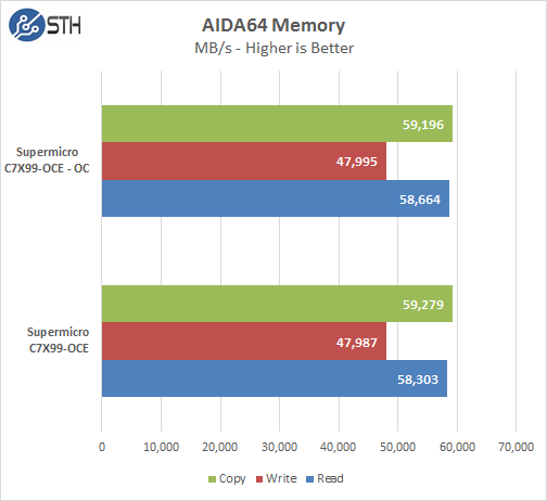 Supermicro C7X99-OCE Motherboard AIDA64 Memory Benchmark