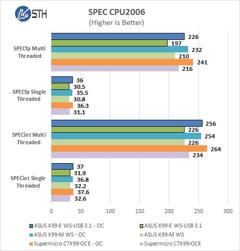ASUS X99-E WS/USB 3.1 SPEC CPU2006