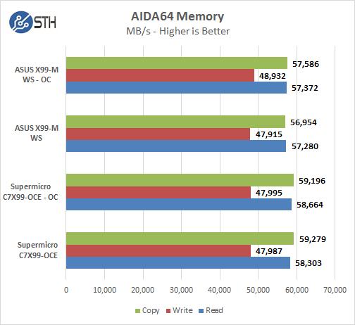 ASUS X99-M WS AIDA64 Memory