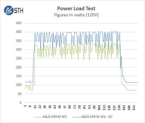 ASUS X99-M WS Power Test