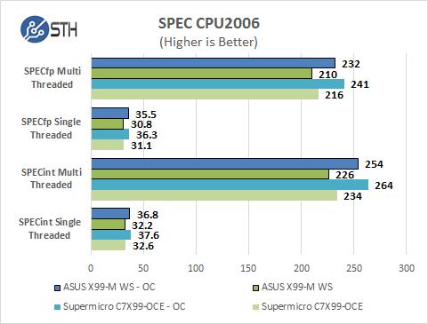 ASUS X99-M WS SPEC CPU2006