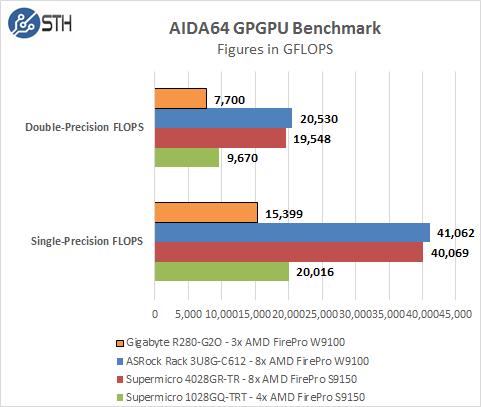 Gigabyte R280-G2O GPU Server - AIDA64 GFLOPS