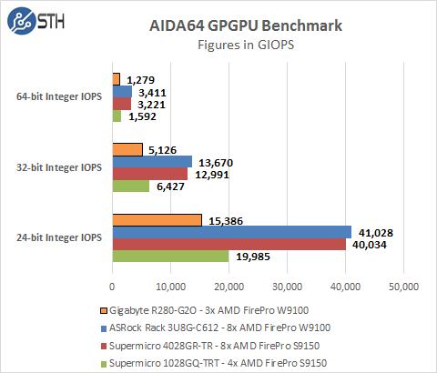 Gigabyte R280-G2O GPU Server - AIDA64 GIOPS