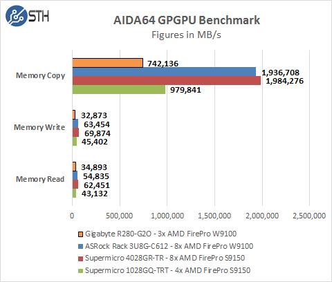 Gigabyte R280-G2O GPU Server - AIDA64 GPU Memory Test