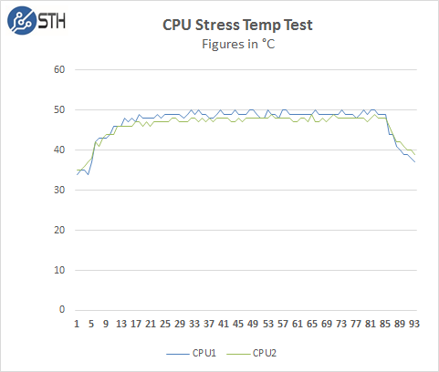 Gigabyte R280-G2O GPU Server - CPU Stress temps