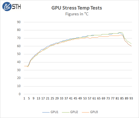 Gigabyte R280-G2O GPU Server - GPU Stress Test Temps