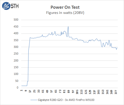 Gigabyte R280-G2O GPU Server - Power On Test