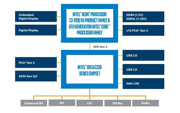 Intel Xeon E3-1200 V5 Architecture