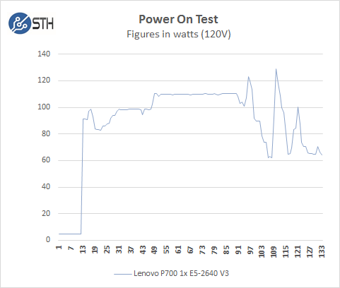 Lenovo ThinkStation P700 Boot Power Test