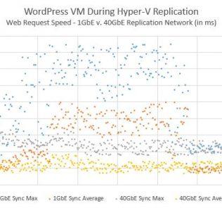 Mellanox ConnectX-3 VPI Impact on Wordpress during Hyper-V Replication