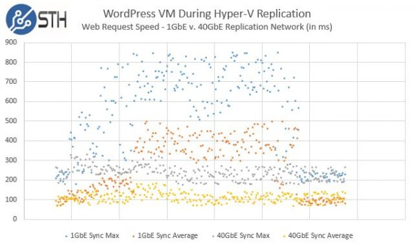 Mellanox ConnectX-3 VPI Impact on WordPress during Hyper-V Replication
