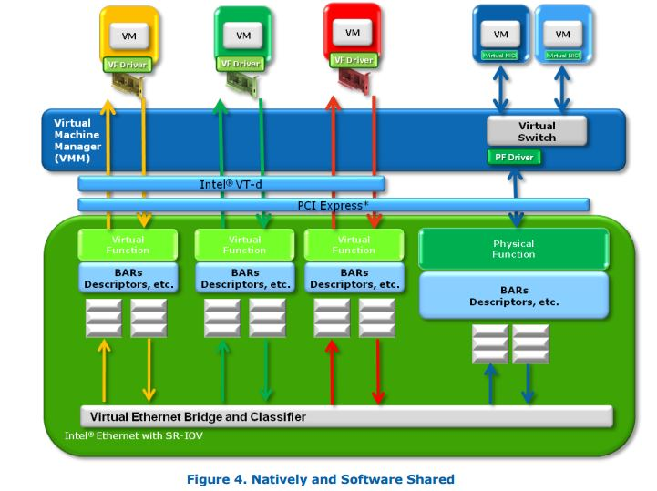 Intel SR-IOV Diagram