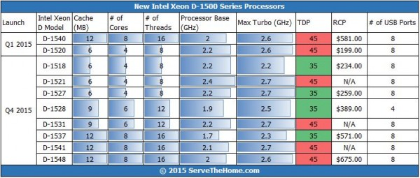 Intel Xeon D Q4 2015 Expansion