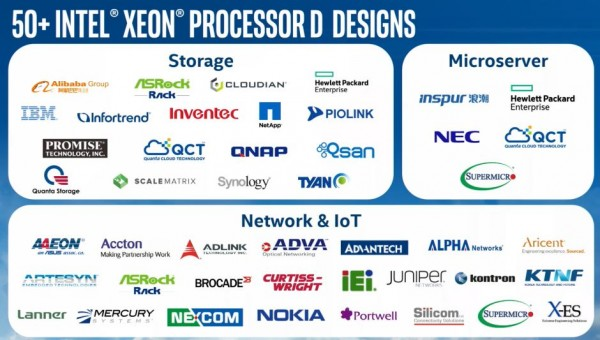 Intel Xeon D design wins