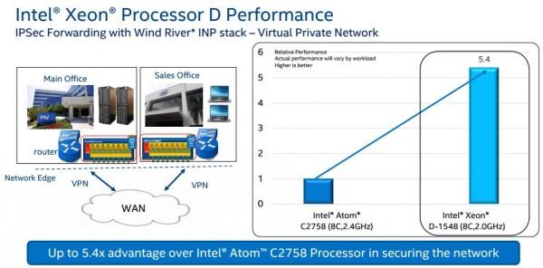 Intel Xeon D networking performance IPSec