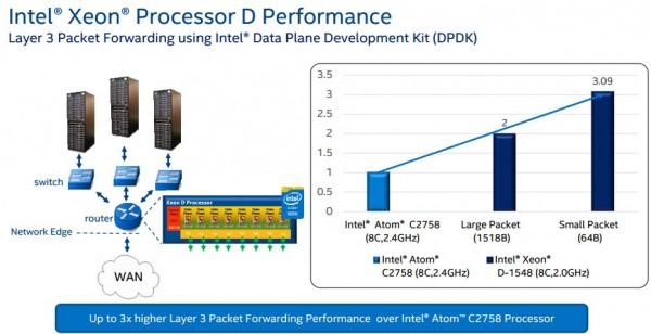 Intel Xeon D networking performance L3 DPDK