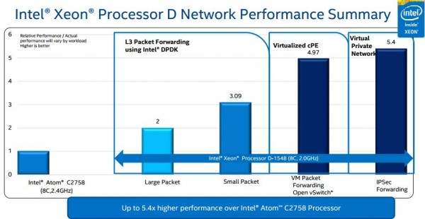 Intel Xeon D networking performance summary