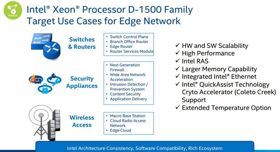 Intel Xeon D networking summary