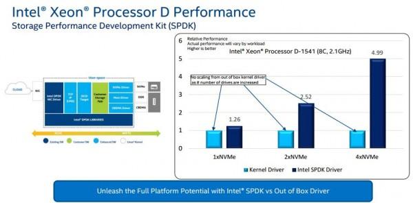 Intel Xeon D storage - SPDK