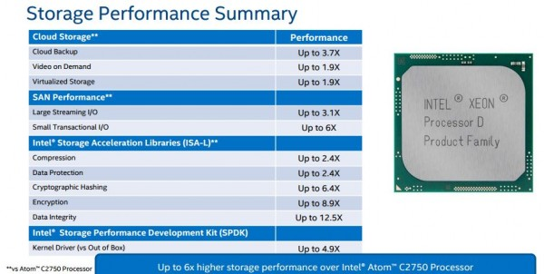 Intel Xeon D storage summary performance