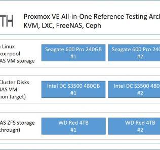 Proxmox FreeNAS - architecture