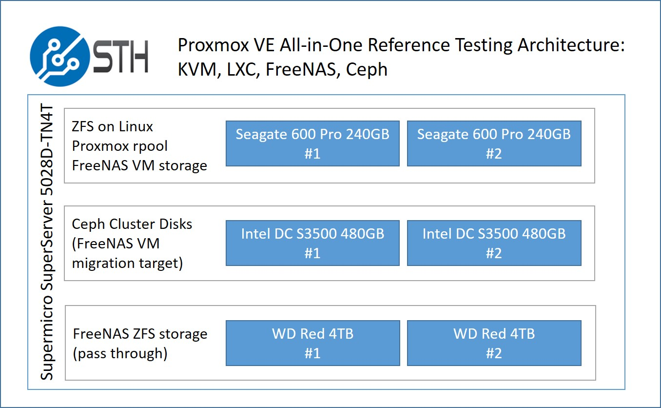 Proxmox FreeNAS - architecture