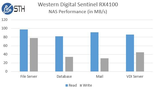 WD Sentinel RX4100 performance