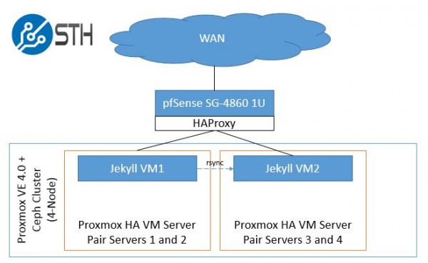 pfSense HTTP HAProxy - game plan overview