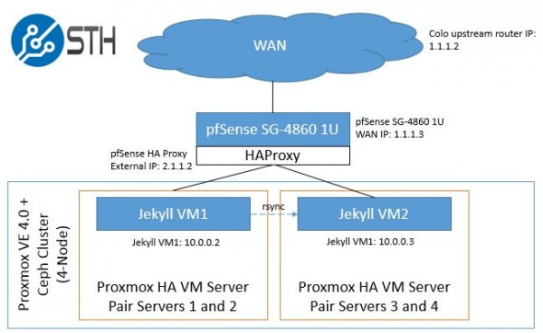 pfSense HTTP HAProxy - game plan with IP addresses