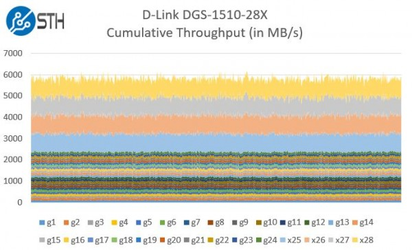 D-Link DGS-1510-28X Cumulative Performance