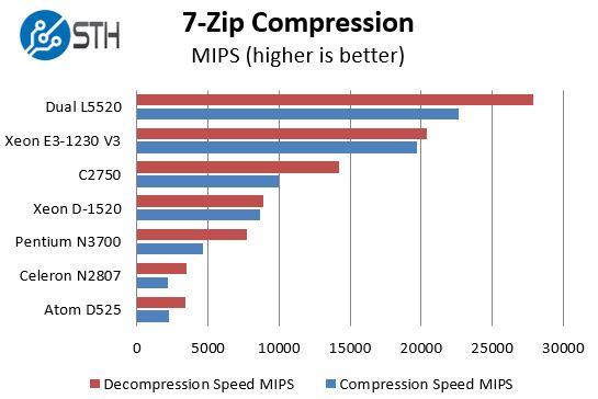 Intel Pentium N3700 - 7-zip benchmarks